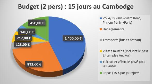 Cambodge budget